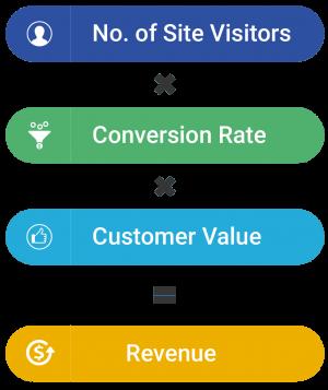 Increase in revenue from CRO